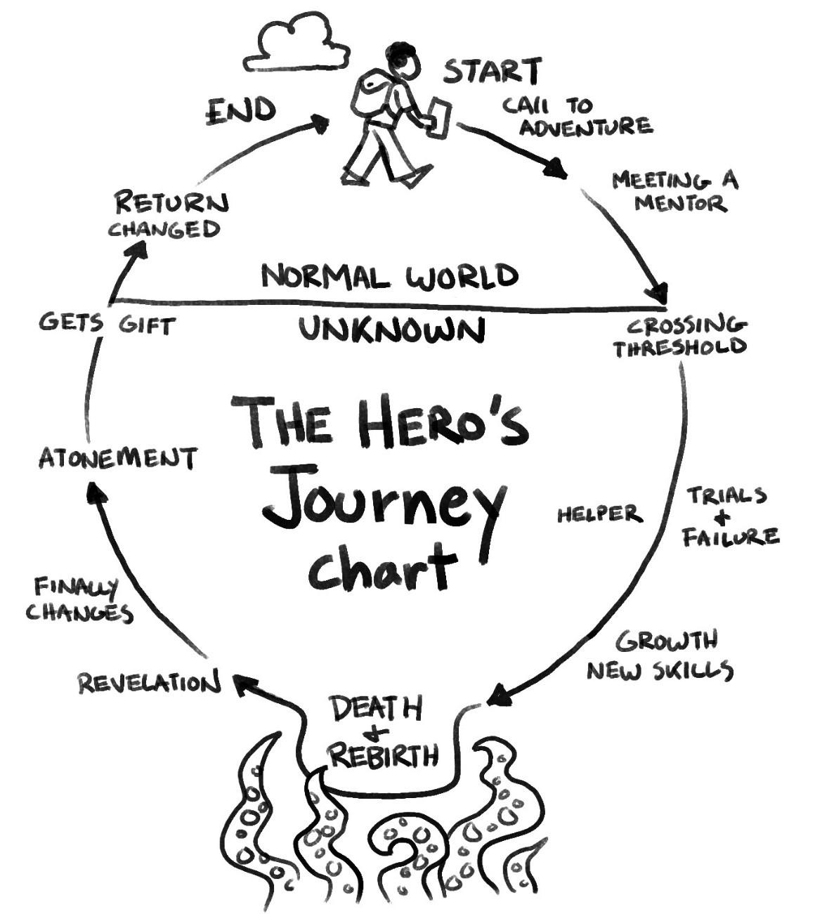 Αποτέλεσμα εικόνας για heros' journey